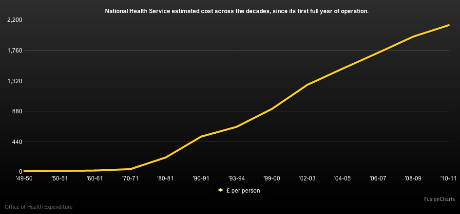 NHS est. costs for the decades since first full year of operation
